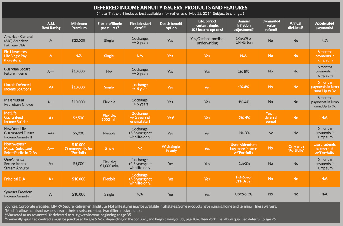 Defferred-Income-Annuity-Issuers2