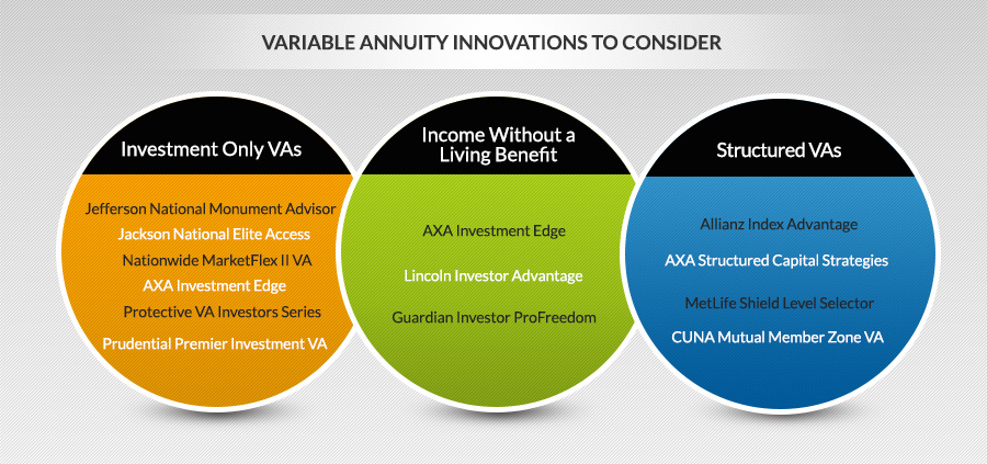 recent variable annuity innovations provide growth safety