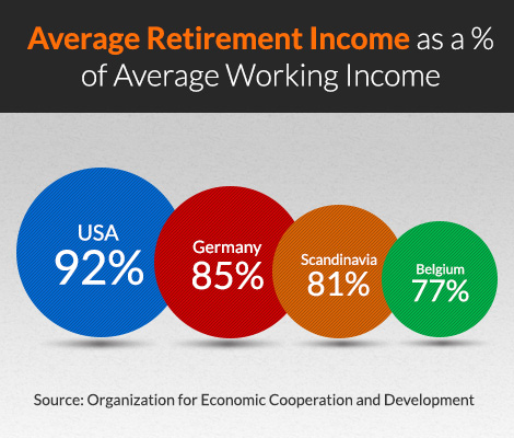 Retirement Income Crisis: Myth or Fact?