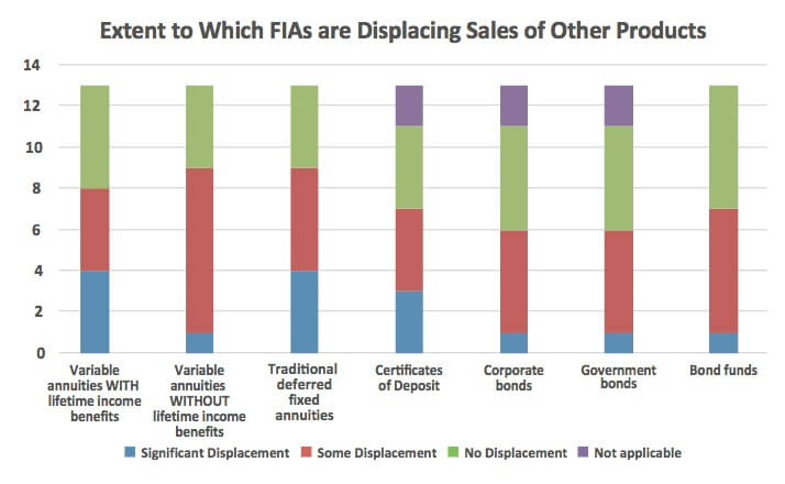 fia-displacing-sales-of-others